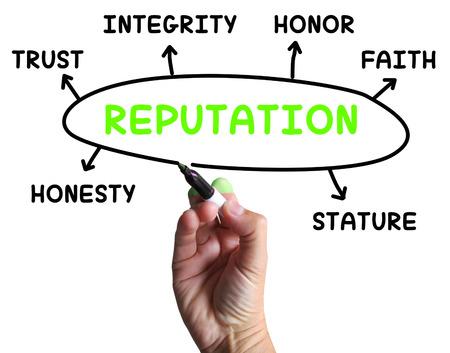 Schéma de réputation Signification honneur de la crédibilité et de l'intégrité Banque d'images