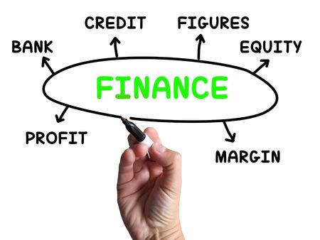margen: Diagrama Finanzas Mostrando Equidad de cr�dito y la Margen