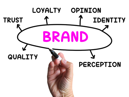 Brand Diagram Showing Company Identity And Loyalty photo
