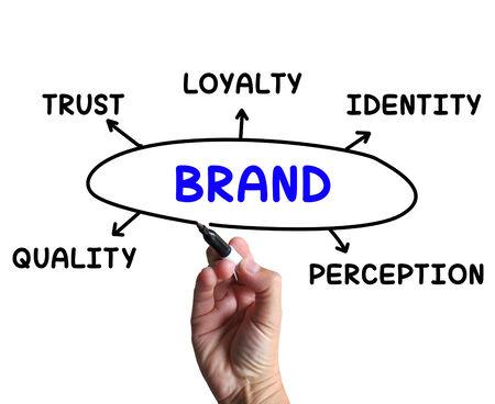 perceptie: Brand Diagram Betekenis Company Perception En Trust