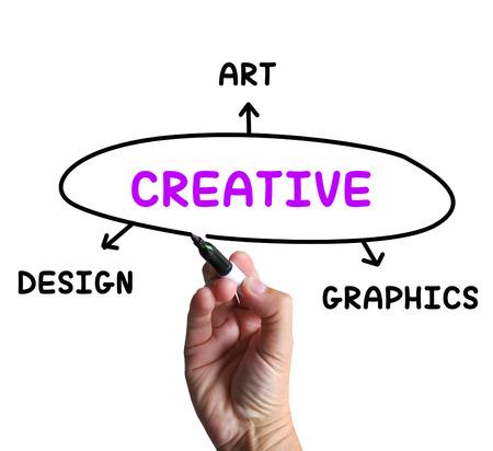 Creative Diagram Meaning Art Imagination And Originality Stock Photo