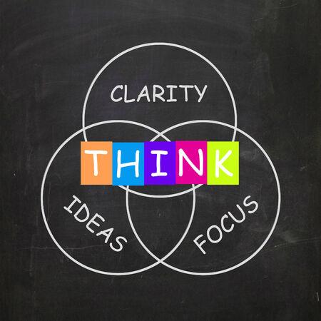 Woorden tonen Duidelijkheid van Ideeën Denken en Focus