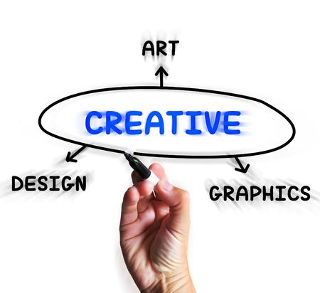 Creative Diagram Displaying Art Imagination And Originality