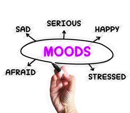 moods: Moods Diagram Displaying Happy Sad And Feelings Stock Photo