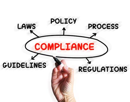 Compliance Diagram artikelen gehoorzamen Regels en richtlijnen Stockfoto