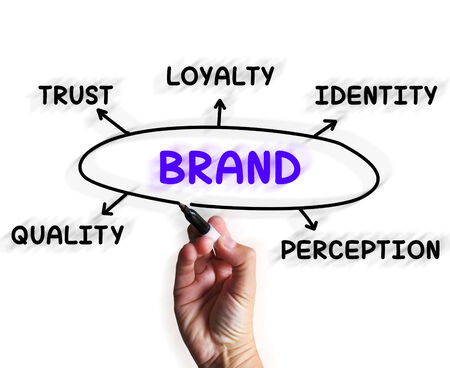 Brand Diagram Displaying Company Perception And Trust photo