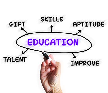 aptitude: Education Diagram Displaying Aptitude Knowledge And Improving