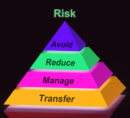 risking: Risk Pyramid Sign Meaning Avoid Reduce Manage And Transfer
