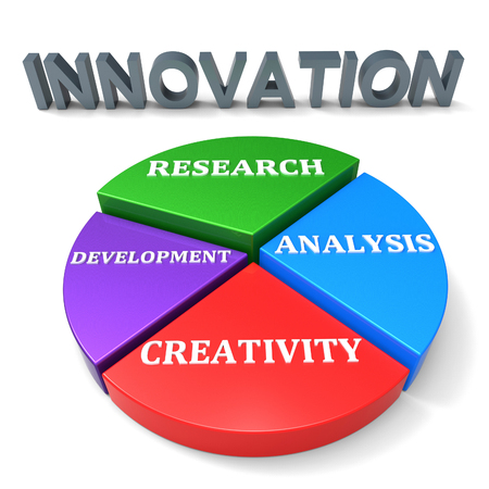 reorganization: Innovation Development Showing Forming Enlargement And Innovate