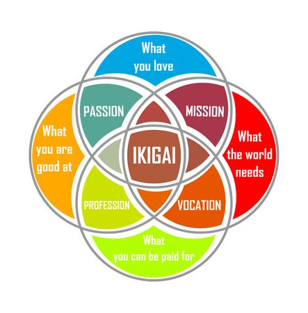 일본어 ikigai 개념의 다이어그램입니다. 벡터 일러스트 레이 션 일러스트