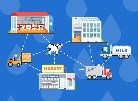 Eco-melkproductie verwerkingsschema. Moderne koeienboerderij, transport en verwerking op de melkfabriek, verse en gezonde zuivelproducten distributie in de markt. Melk fabricage vector illustratie.