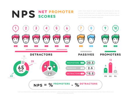 Buntes Design der Net Promoter Scores-Darstellung im Infografik-Set isoliert auf weißem Hintergrund