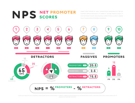 Colorful design of Net Promoter Scores representation in infographic set isolated on white background Иллюстрация