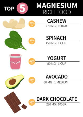 Infographics top 5 products with high magnesium content. Content, daily value.