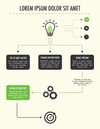 Flow chart denkproces van het hebben van een idee tot het voldoen aan de doelstelling