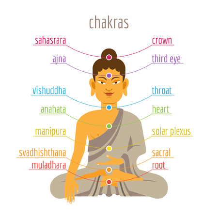 ajna: Colorful illustration with chakras and Buddha in flat style