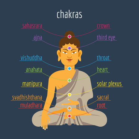 spiritual energy: Colorful vector illustration with chakras and Buddha in flat style
