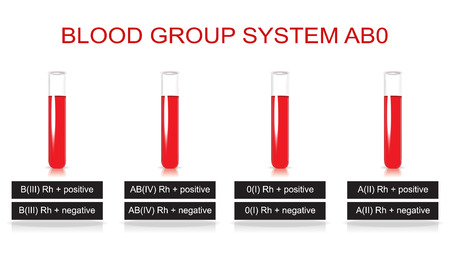 ABO blood group system photo