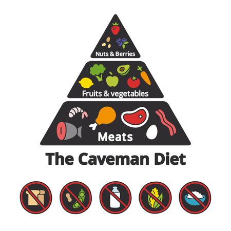 Infografía Nutrición: pirámide de los alimentos de la (cavernícola) dieta paleolítica.