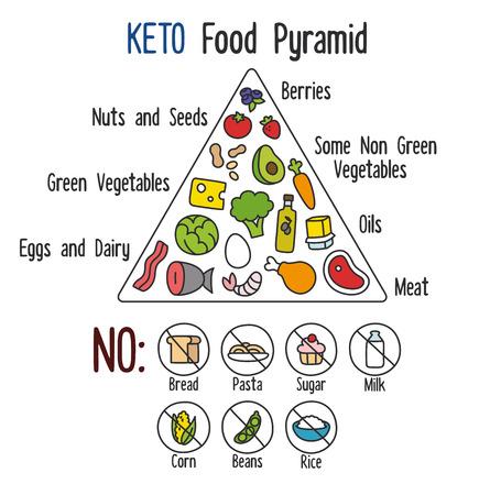 nutricion: Infografía Nutrición: Diagrama pirámide alimentaria para la dieta cetogénica.