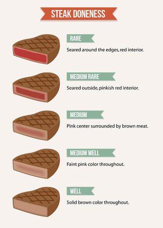 to lean: Infographic chart of steak doneness characteristics from rare to welldone meat.