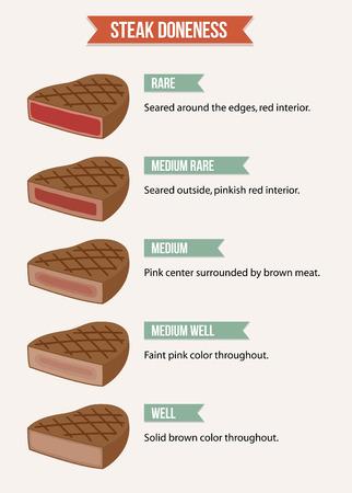 Infographie tableau des caractéristiques de la cuisson de steaks rare de welldone viande. Vecteurs