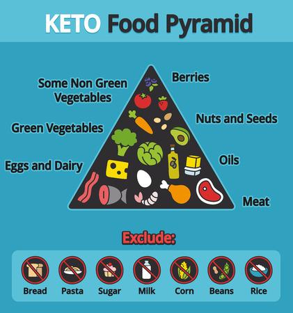 栄養インフォ グラフィック: ケト原性食事療法のための食品ピラミッドの図。