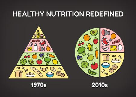 piramide nutricional: Infografía dieta saludable: comparación del clásico diagrama pirámide alimentaria con las últimas recomendaciones nutricionales.