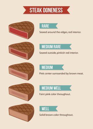 Infographic chart of steak doneness: from rare to well done meat. Illustration