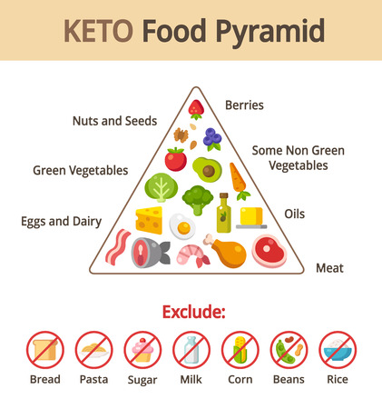 piramide alimenticia: Keto carta pir�mide de los alimentos. Infograf�a nutrici�n y la dieta. Ilustraci�n del vector.