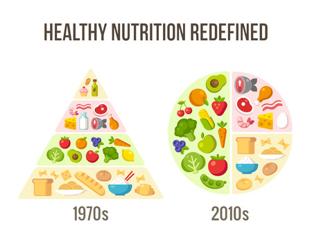 Healthy diet infographics: classic food pyramid chart and modern nutrition advice.