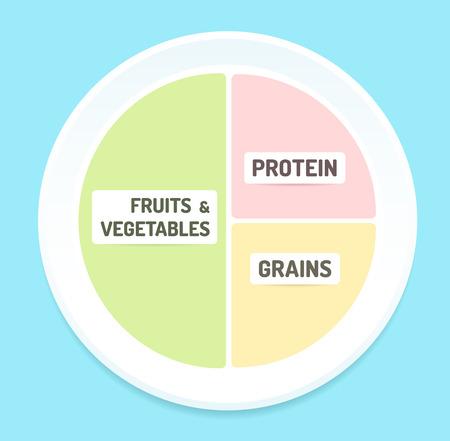 plato de comida: Infograf�a dieta saludable: recomendaciones nutricionales para el contenido de un plato de comida. Ilustraci�n del vector. Vectores