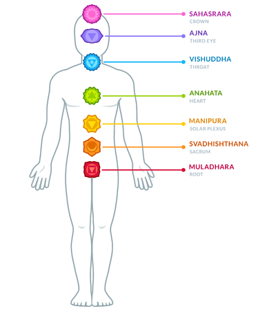 Full body male figure with chakras infographics. Chakra symbols and captions on separate layers. Isolated vector illustration.