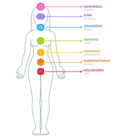 Full body female figure with chakras infographics. Chakra symbols and captions on separate layers. Isolated vector illustration.
