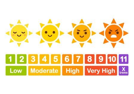 UV index chart, funny educational infographic for children. Cute cartoon sun character with angry face showing ray strength. Vector illustration. Illustration