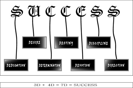 Cette photo est cr�� dans Illustrator CS5 Voici je dessine 7 num�ros de terme D telles que la d�termination, le d�vouement, d�votion, Destiny, Direction, Signification d�sir de discipline, de cette photo est La r�ussite vient avec une combinaison de 7D Illustration
