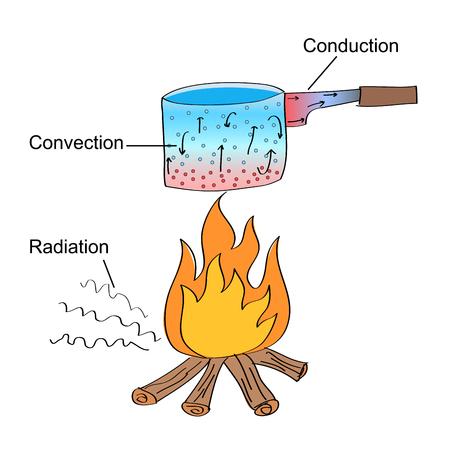 Dibujado a mano ilustración de tres diferentes modos de transferencia de calor