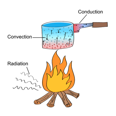 Hand drawn illustration of three different heat transfer modes