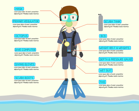 scuba driver cartoon character with scuba equipment infographic for learning about scuba dive. sea background. yellow background. vector . illustration. graphic design. RGB vector.