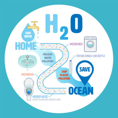 Prevent water pollution at home to save the ocean infographic. H2O as a meaning gimmick of home to ocean concept. Vector illustration. Иллюстрация