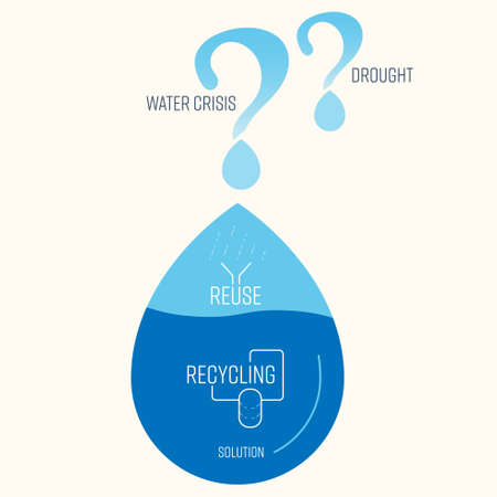 Water reuse and recycle typographic design with drop icon as a gimmick. Solution to water crisis concept. Vector illustration. Illustration