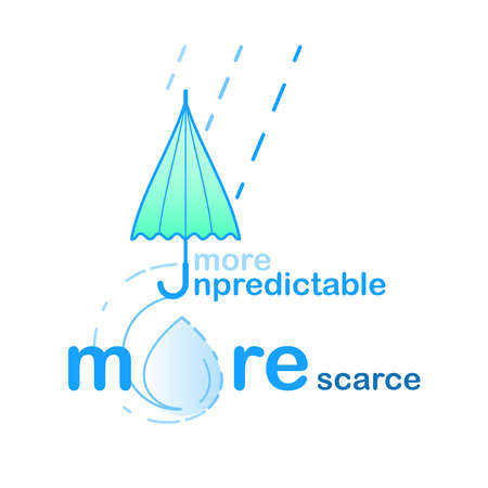 Weather is more unpredictable making water more scarce. Vector illustration outline flat design style.