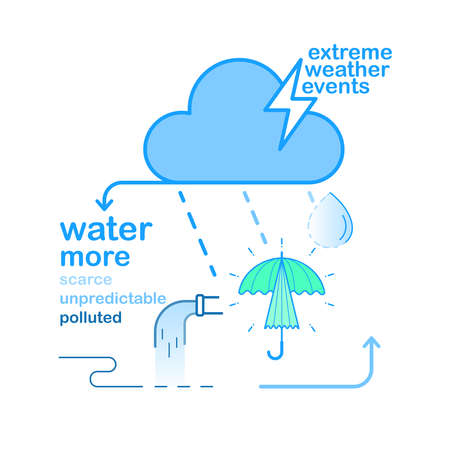 Extreme weather events making water resource more scarce, more unpredictable, more polluted. Vector illustration outline flat design style.  イラスト・ベクター素材