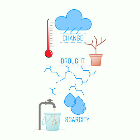 High temperature, drought and water scarcity, the impacts of climate change on human. Vector illustration outline flat design style.