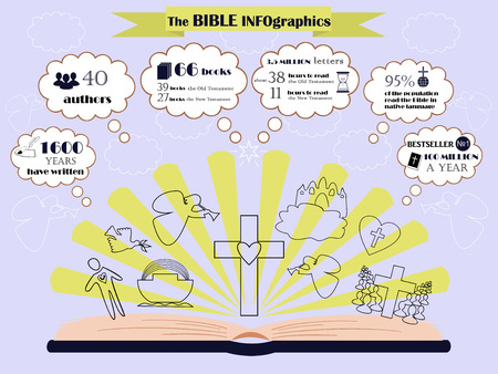 repentance: info graphic about writing, composition and circulation of the Bible