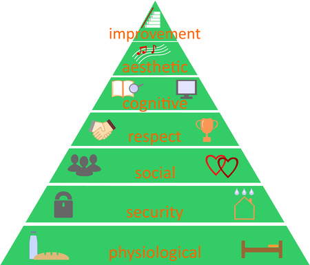according: pyramid of needs of men and women according to Maslow
