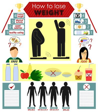 Infographics over hoe om gewicht te verliezen en het niet opnieuw te winnen