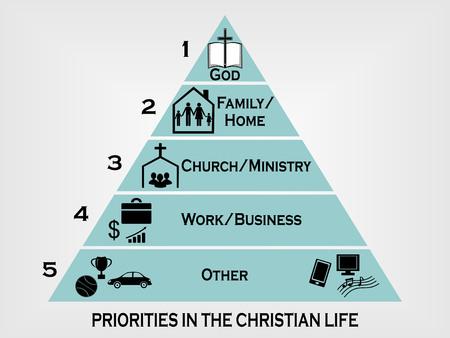 prities dans la vie chrétienne sous la forme d'une pyramide avec le niveau d'importance Vecteurs