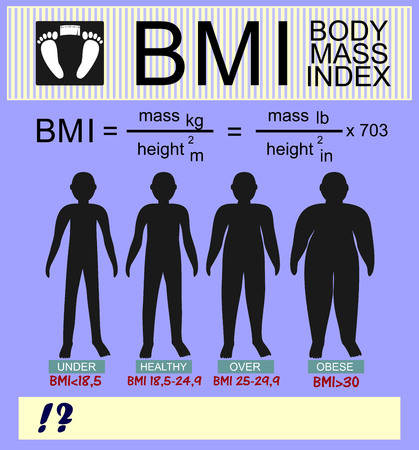 underweight: information on the topic of body mass index and silhouettes of different versions of the calculation Illustration