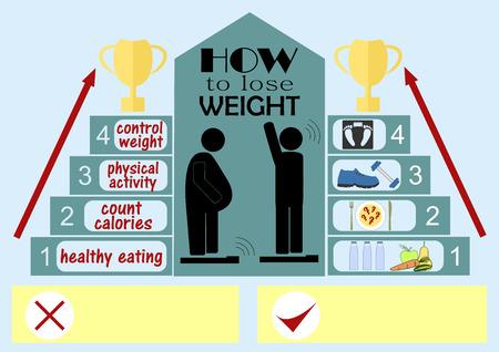 Infographics op het onderwerp van hoe om gewicht te verliezen, beeltenis van een dikke man en een persoon met een normaal gewicht, in de buurt van de stappen van het succes